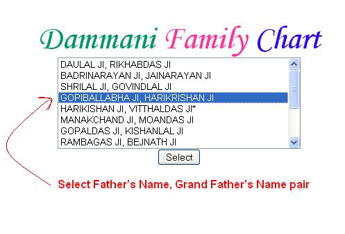 dammani family tree